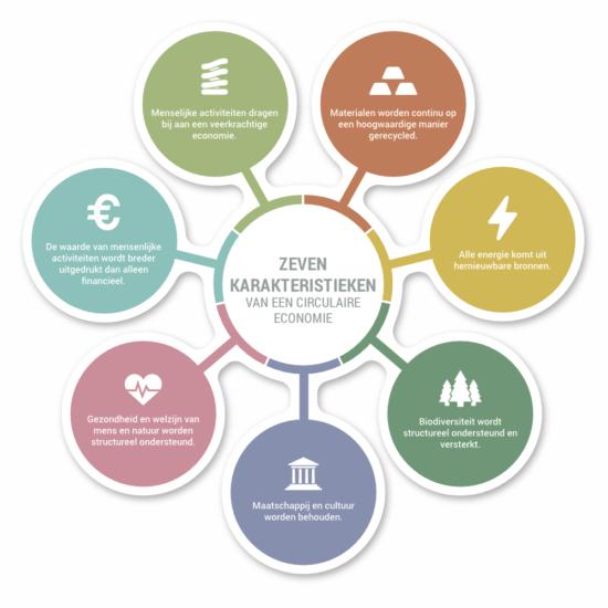 7karakteristieken_circulaire_economie